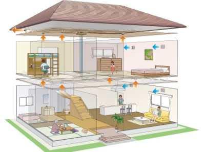 Расчет вентиляции помещения – как грамотно наладить воздухообмен?